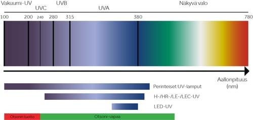 FI-LED-UV