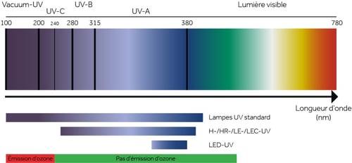 FR_UV_LED