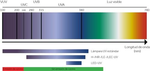 UV-Light_Illustration_ES